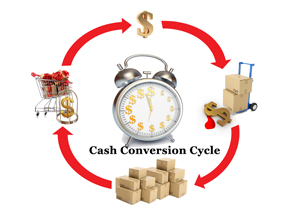 cash conversion cycle affects financing needs